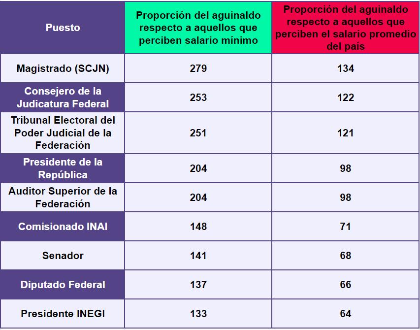 Proporción del aguinaldo respecto a los que reciben el salario mínimo y el salario promedio
