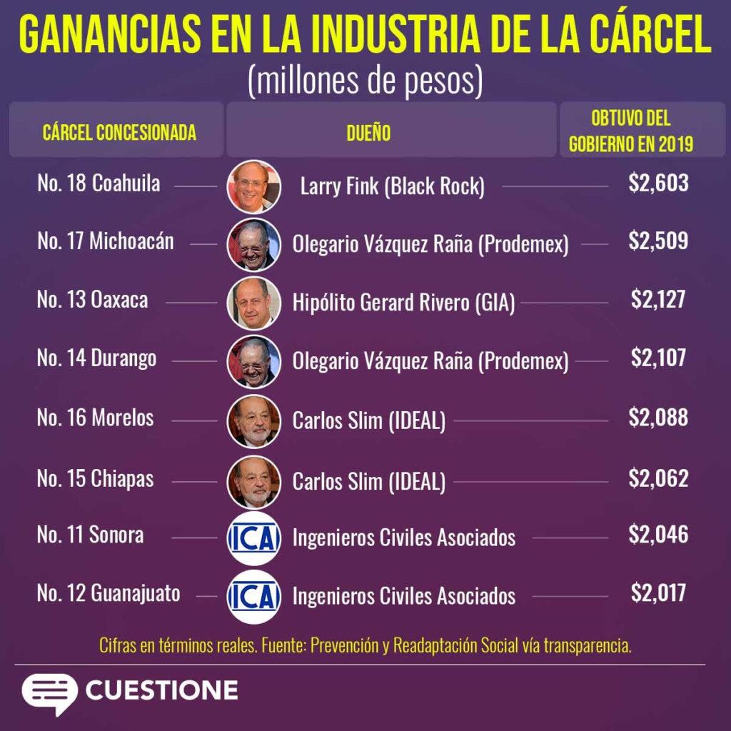 AMLO aumenta pagos a las cárceles concesionadas de Calderón